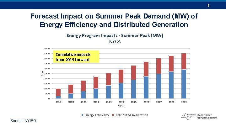 4 Forecast Impact on Summer Peak Demand (MW) of Energy Efficiency and Distributed Generation