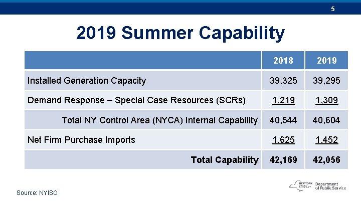 5 2019 Summer Capability 2018 2019 Installed Generation Capacity 39, 325 39, 295 Demand