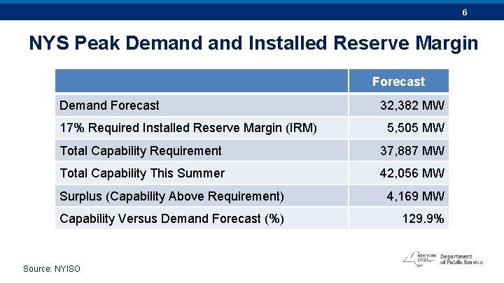 6 NYS Peak Demand Installed Reserve Margin Forecast Demand Forecast 17% Required Installed Reserve