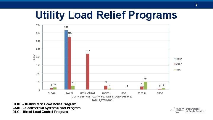 7 Utility Load Relief Programs 400 366 350 325 300 MW 250 222 200