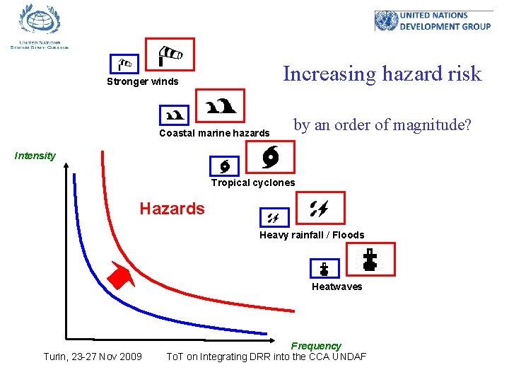 Increasing hazard risk Stronger winds Coastal marine hazards by an order of magnitude? Intensity