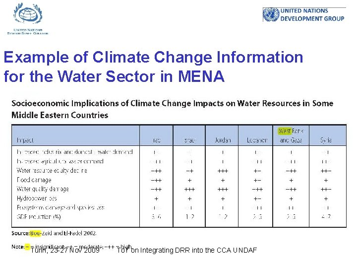 Example of Climate Change Information for the Water Sector in MENA Turin, 23 -27