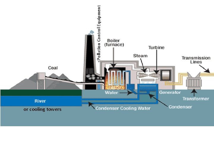 or cooling towers <Pollution Control Equipment