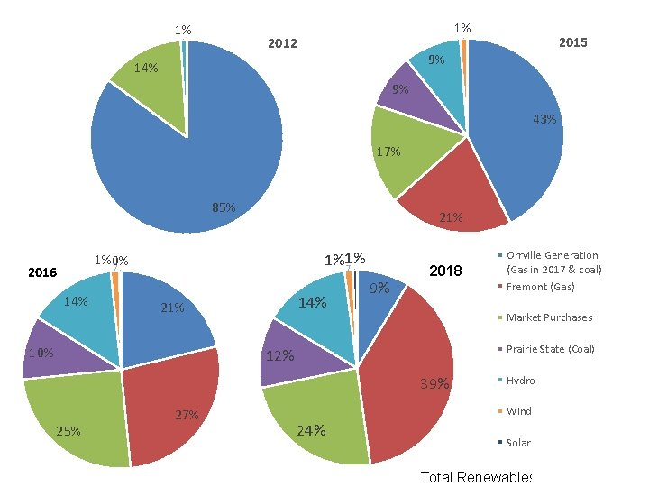1% 1% 2012 2015 9% 14% 9% 43% 17% 85% 21% 1%0% 2016 14%