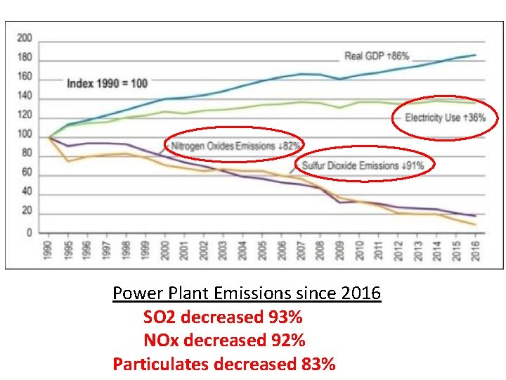 Power Plant Emissions since 2016 SO 2 decreased 93% NOx decreased 92% Particulates decreased