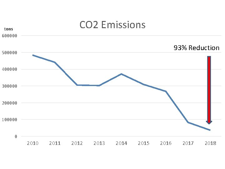 CO 2 Emissions tons 600000 93% Reduction 500000 400000 300000 200000 100000 0 2011