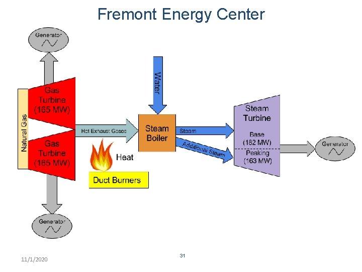 Fremont Energy Center 11/1/2020 31
