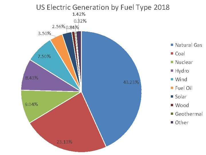 US Electric Generation by Fuel Type 2018 3. 50% 1. 42% 0. 32% 2.