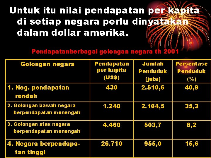 Untuk itu nilai pendapatan per kapita di setiap negara perlu dinyatakan dalam dollar amerika.
