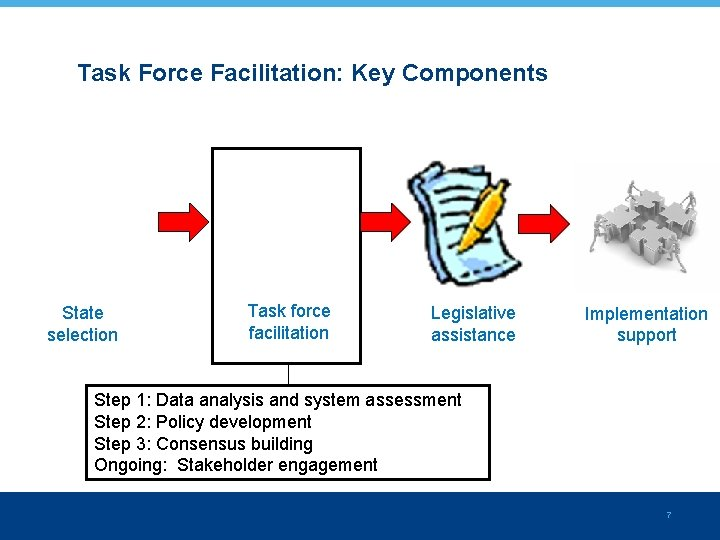 Task Force Facilitation: Key Components State selection Task force facilitation Legislative assistance Implementation support