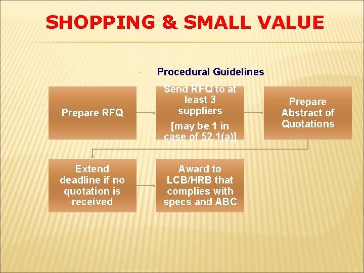 SHOPPING & SMALL VALUE Prepare RFQ Procedural Guidelines Send RFQ to at least 3