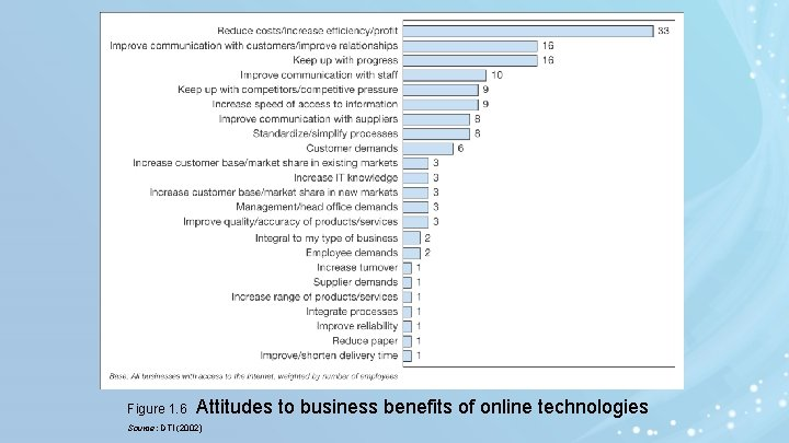Figure 1. 6 Attitudes to business benefits of online technologies Source: DTI (2002)
