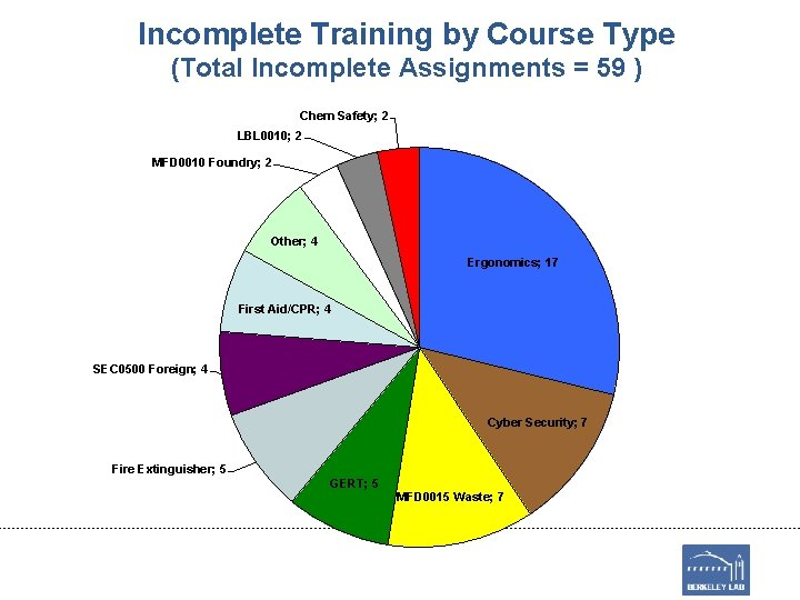 Incomplete Training by Course Type (Total Incomplete Assignments = 59 ) Chem Safety; 2