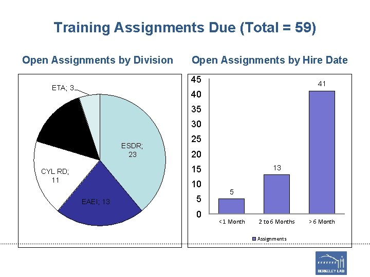 Training Assignments Due (Total = 59) Open Assignments by Division Open Assignments by Hire