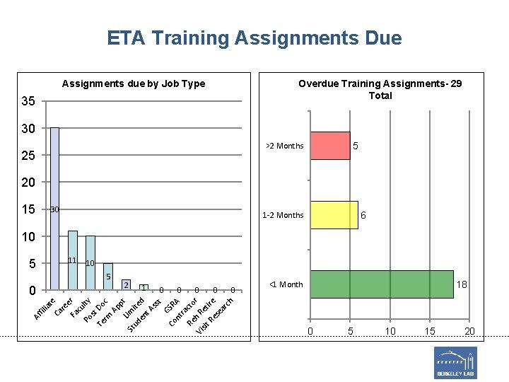 ETA Training Assignments Due Overdue Training Assignments- 29 Total Assignments due by Job Type