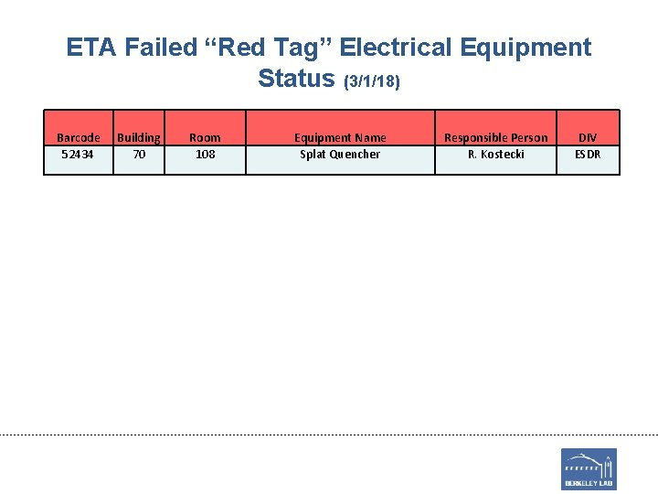"""ETA Failed """"Red Tag"""" Electrical Equipment Status (3/1/18) Barcode 52434 Building 70 Room 108"""
