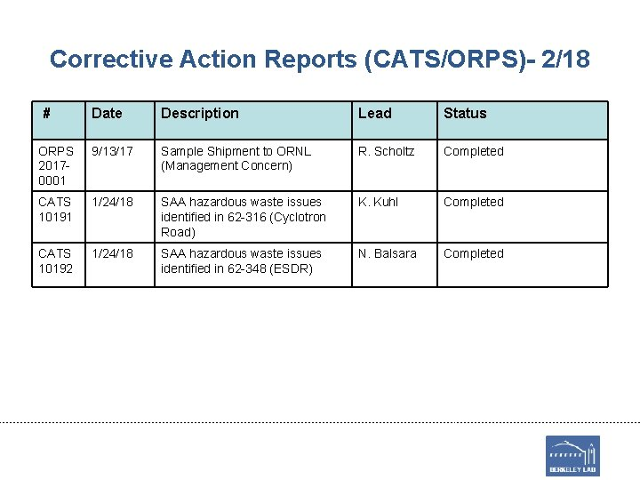 Corrective Action Reports (CATS/ORPS)- 2/18 # Date Description Lead Status ORPS 20170001 9/13/17 Sample