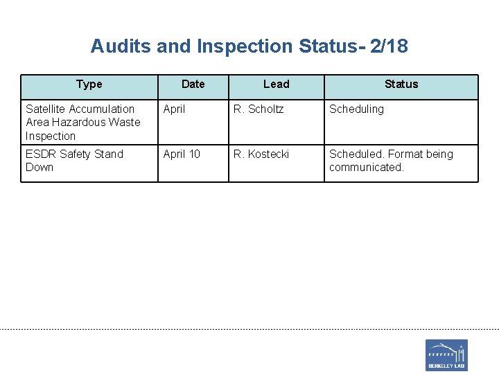 Audits and Inspection Status- 2/18 Type Date Lead Status Satellite Accumulation Area Hazardous Waste