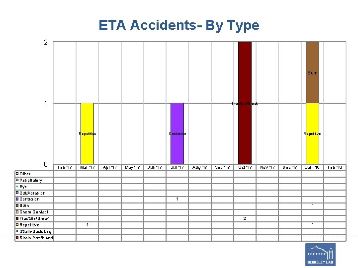 ETA Accidents- By Type 2 Burn 1 Fracture/Break Repetitive 0 Other Respiratory Eye Cut/Abrasion