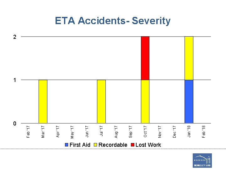 0 First Aid Recordable Lost Work Feb '18 Jan '18 Dec '17 Nov '17