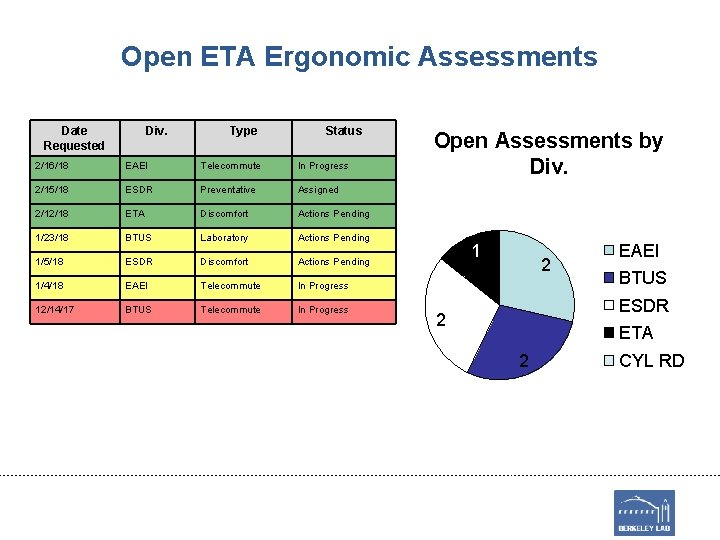 Open ETA Ergonomic Assessments Date Requested Div. Type Status Open Assessments by Div. 2/16/18