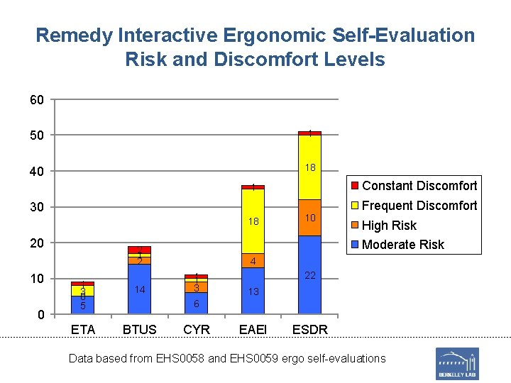 Remedy Interactive Ergonomic Self-Evaluation Risk and Discomfort Levels 60 50 1 40 18 Constant