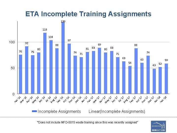 ETA Incomplete Training Assignments 139 118 104 100 97 92 76 88 81 80