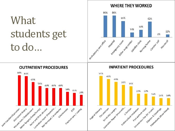 What students get to do…