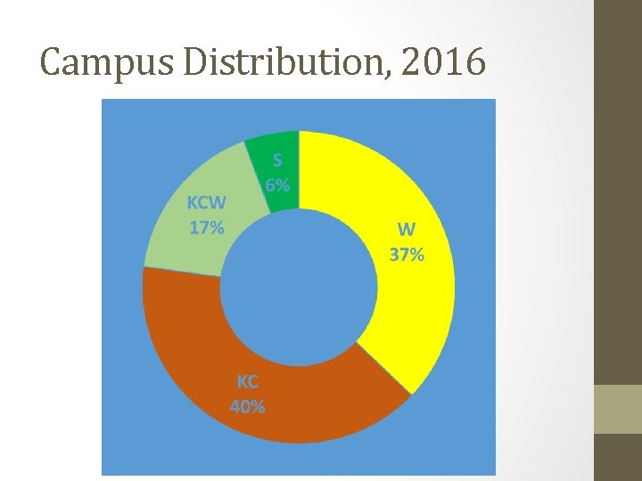 Campus Distribution, 2016