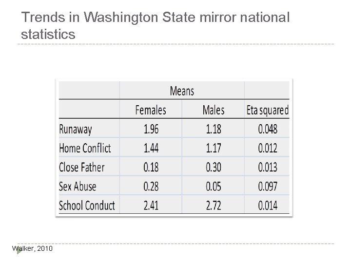 Trends in Washington State mirror national statistics Walker, 2010