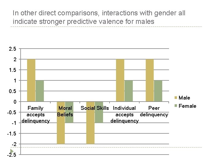 In other direct comparisons, interactions with gender all indicate stronger predictive valence for males