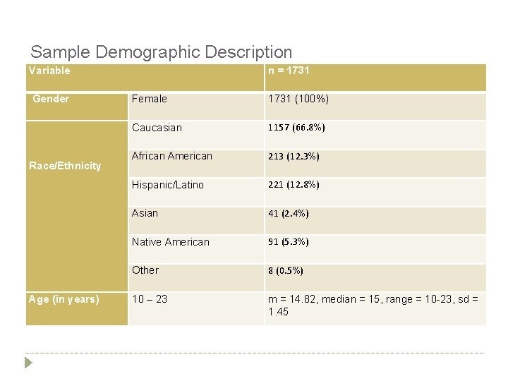 Sample Demographic Description Variable Gender Race/Ethnicity Age (in years) n = 1731 Female 1731