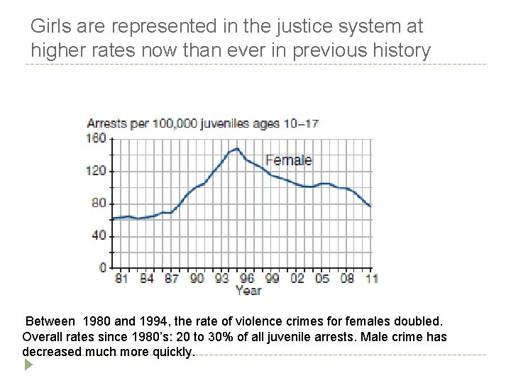 Girls are represented in the justice system at higher rates now than ever in