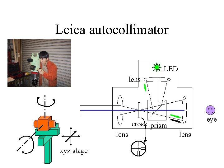 Leica autocollimator LED lens eye cross prism lens xyz stage lens