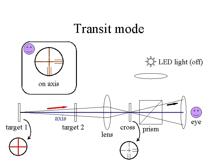 Transit mode LED light (off) on axis target 1 axis target 2 lens cross