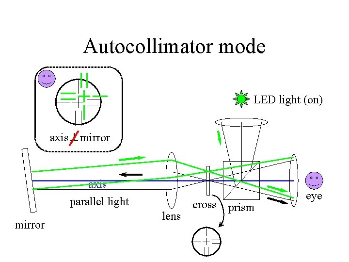 Autocollimator mode LED light (on) axis⊥mirror axis parallel light mirror lens cross prism eye