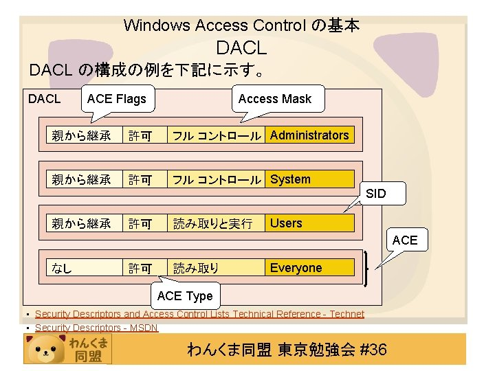 Windows Access Control の基本 DACL の構成の例を下記に示す。 DACL ACE Flags Access Mask 親から継承 許可 フル