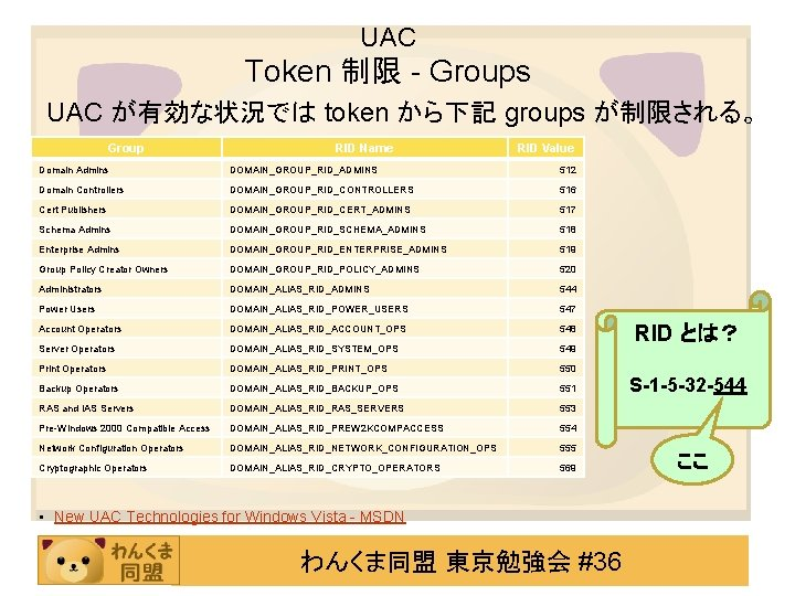 UAC Token 制限 - Groups UAC が有効な状況では token から下記 groups が制限される。 Group RID Name