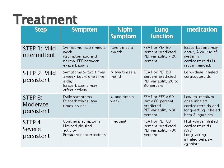 Treatment Step Symptom Night Symptom Lung function medication STEP 1: Mild intermittent Symptoms two