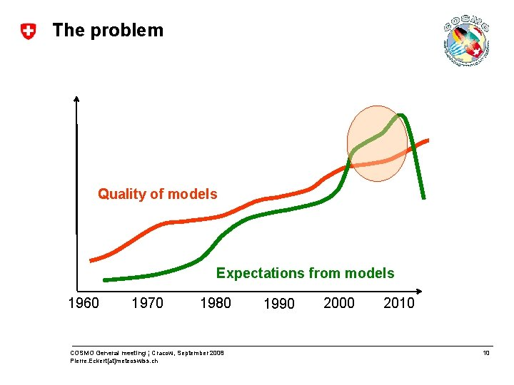 The problem Quality of models Expectations from models 1960 1970 1980 COSMO General meeting