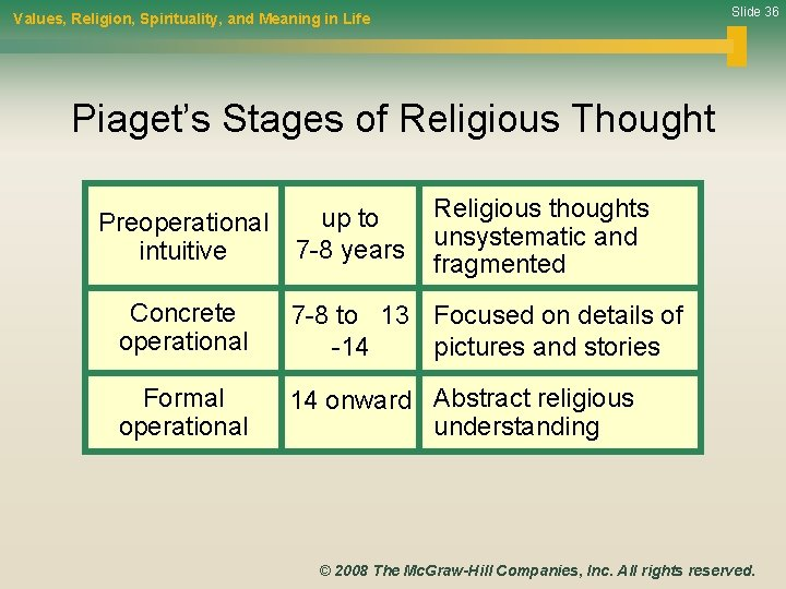 Slide 36 Values, Religion, Spirituality, and Meaning in Life Piaget's Stages of Religious Thought