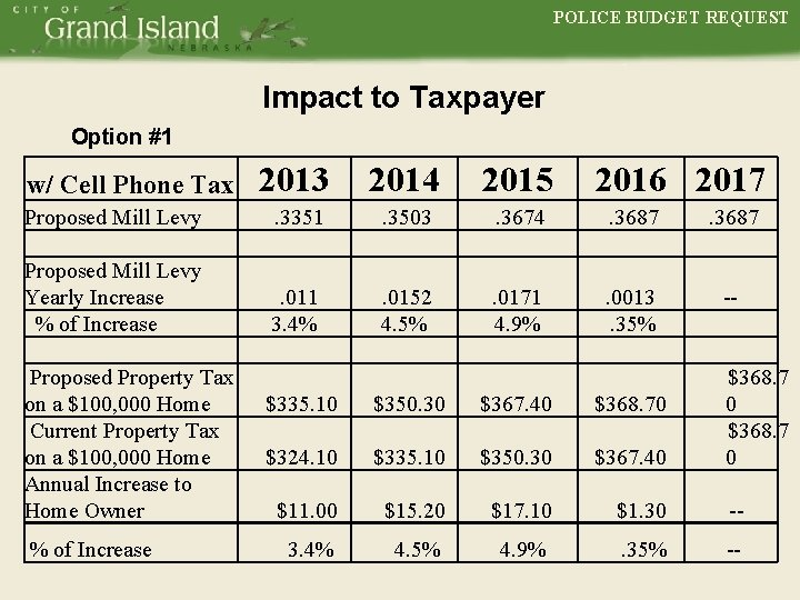POLICE BUDGET REQUEST POLICE Impact to Taxpayer Option #1 2013 2014 2015 Proposed Mill
