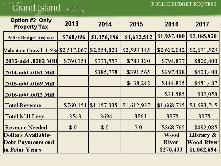 POLICE BUDGET REQUEST Option #2 Only Property Tax Police Budget Request POLICE 2013 2014