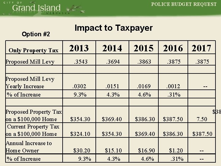 POLICE BUDGET REQUEST POLICE Option #2 Impact to Taxpayer 2013 2014 2015 Proposed Mill