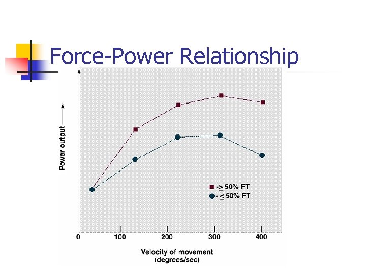 Force-Power Relationship