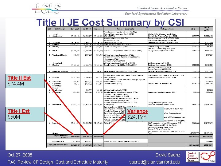 Title II JE Cost Summary by CSI Title II Est $74. 4 M Title