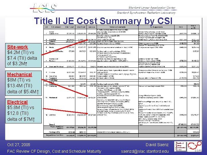 Title II JE Cost Summary by CSI Site-work $4. 2 M (TI) vs $7.