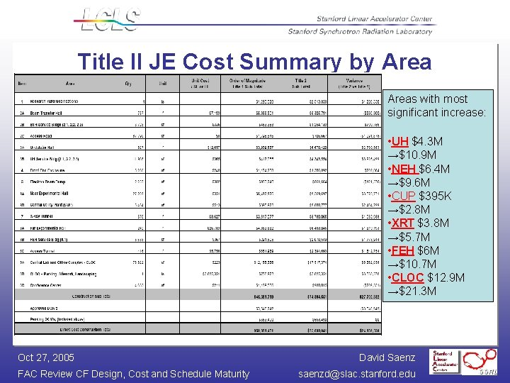 Title II JE Cost Summary by Areas with most significant increase: • UH $4.