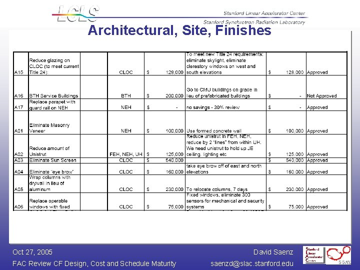Architectural, Site, Finishes Oct 27, 2005 FAC Review CF Design, Cost and Schedule Maturity