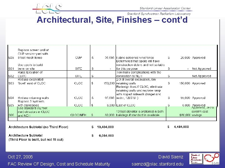 Architectural, Site, Finishes – cont'd Oct 27, 2005 FAC Review CF Design, Cost and